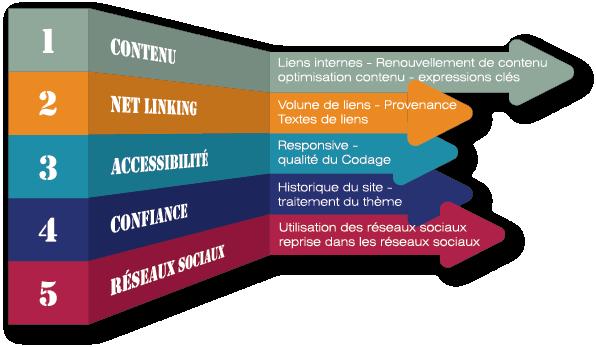 Création de site internet responsive Bretagne Pays de la Loire